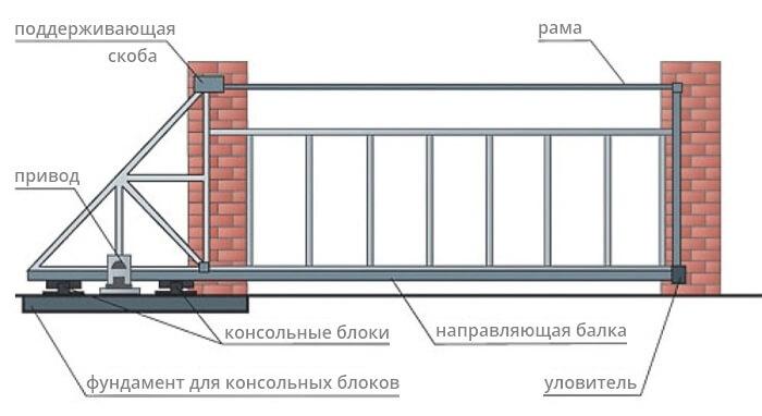 Составляющие автоматических ворот